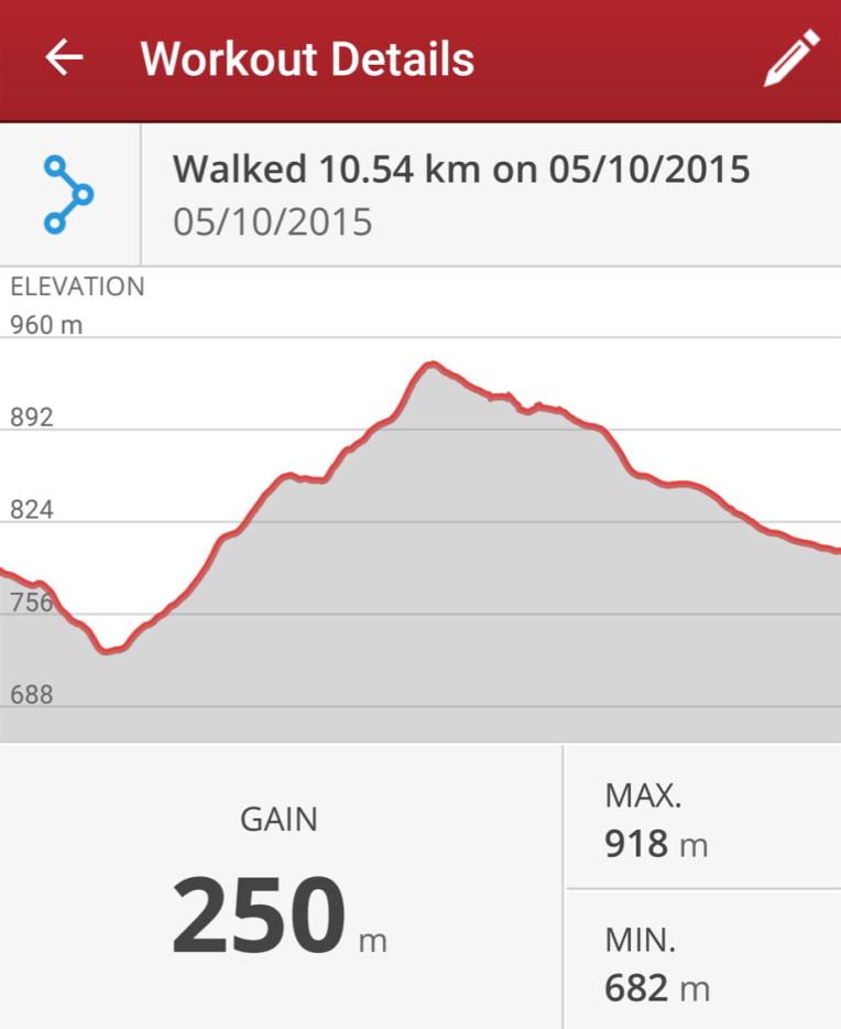 10km loop roseberg hills